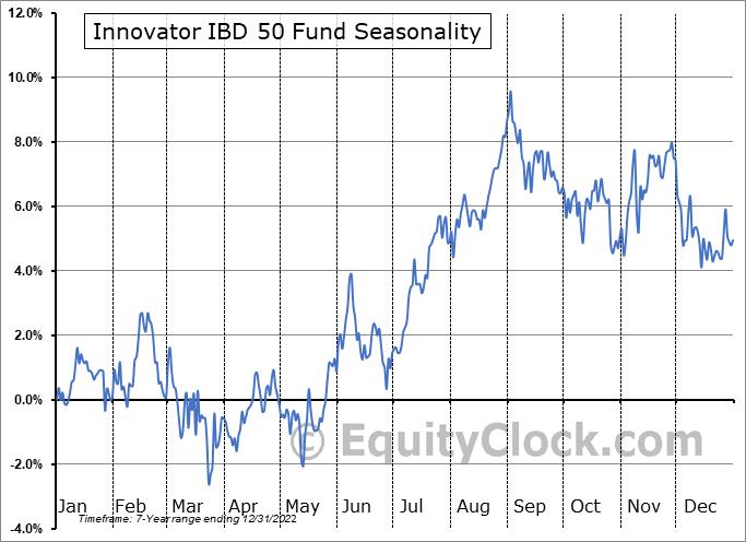 Innovator IBD 50 Fund (AMEX:FFTY) Seasonal Chart