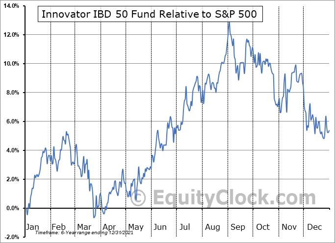 FFTY Relative to the S&P 500