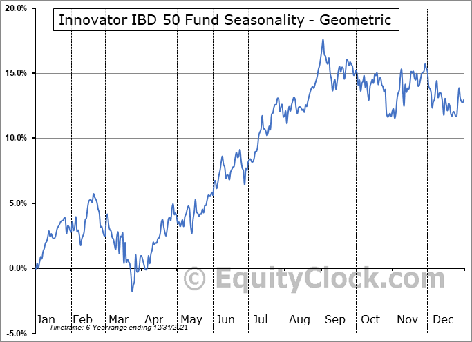 Innovator IBD 50 Fund (AMEX:FFTY) Seasonality