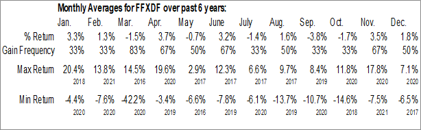 Monthly Seasonal Fairfax India Holdings Corp. (OTCMKT:FFXDF)
