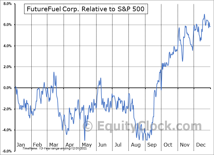 FF Relative to the S&P 500