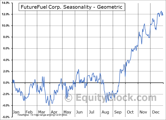 FutureFuel Corp. (NYSE:FF) Seasonality