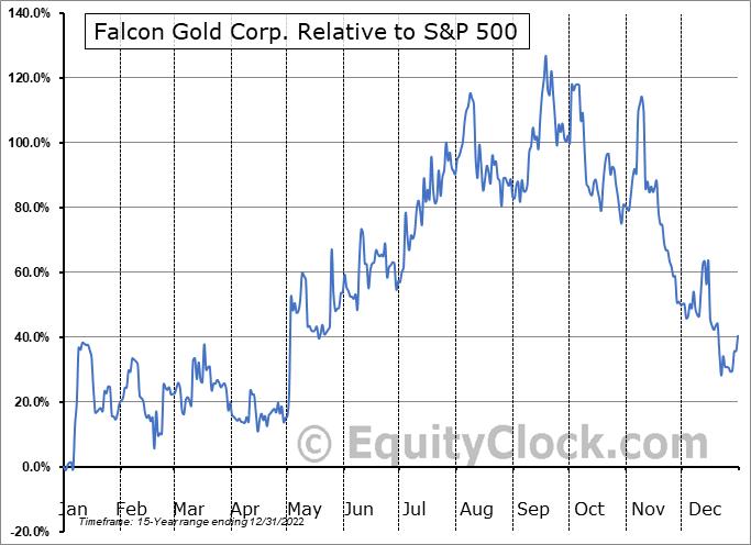 FG.V Relative to the S&P 500