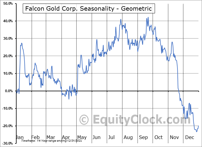 Falcon Gold Corp. (TSXV:FG.V) Seasonality