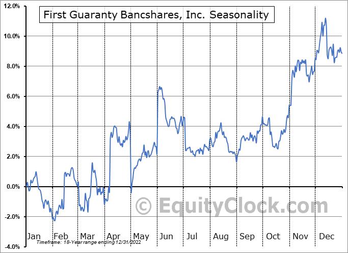 First Guaranty Bancshares, Inc. (NASD:FGBI) Seasonality