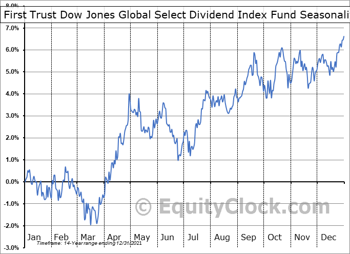 First Trust Dow Jones Global Select Dividend Index Fund (NYSE:FGD) Seasonal Chart