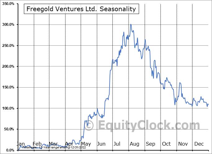 Freegold Ventures Ltd. (OTCMKT:FGOVF) Seasonality