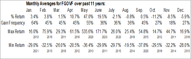 Monthly Seasonal Freegold Ventures Ltd. (OTCMKT:FGOVF)