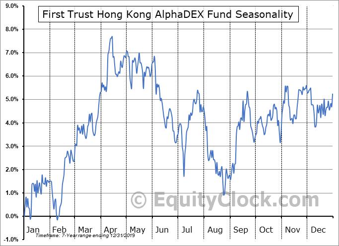 First Trust Hong Kong AlphaDEX Fund (NASD:FHK) Seasonal Chart