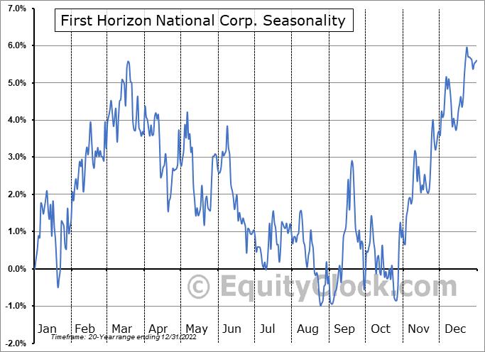 First Horizon Corporation Seasonal Chart