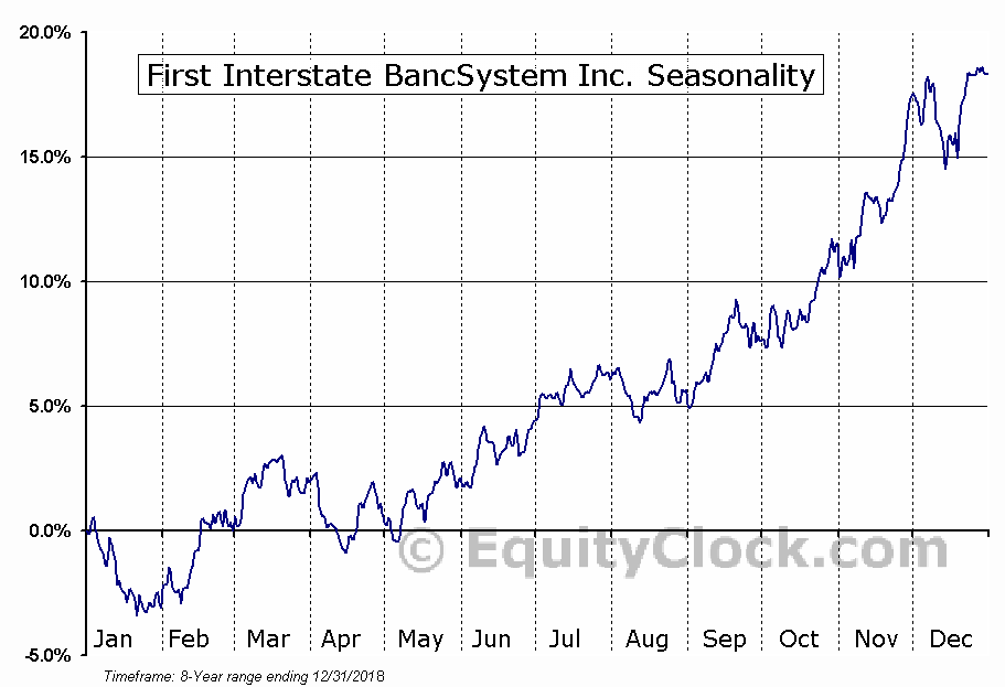 First Interstate BancSystem Inc. (NASD:FIBK) Seasonal Chart