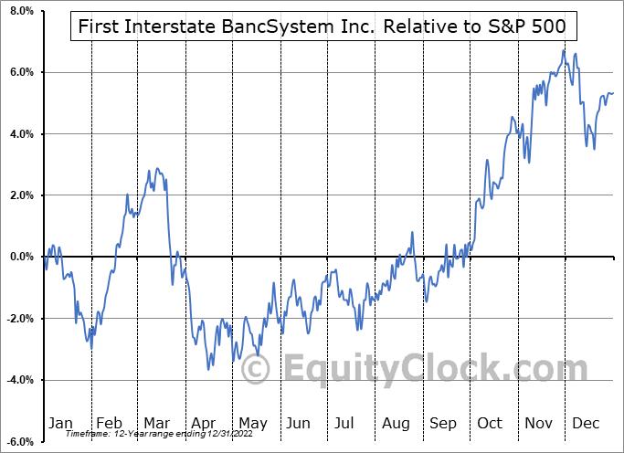 FIBK Relative to the S&P 500