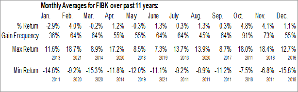 Monthly Seasonal First Interstate BancSystem Inc. (NASD:FIBK)