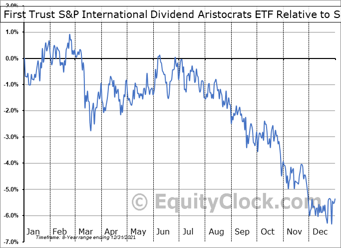 FID Relative to the S&P 500