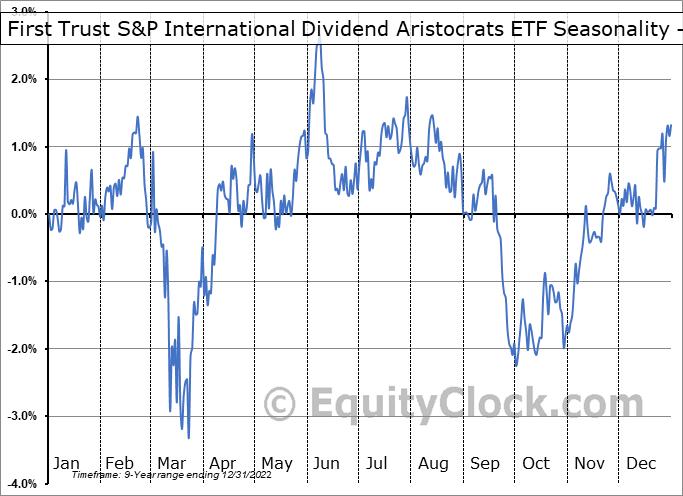 First Trust S&P International Dividend Aristocrats ETF (NASD:FID) Seasonality