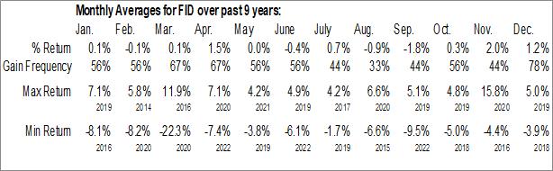 Monthly Seasonal First Trust S&P International Dividend Aristocrats ETF (NASD:FID)
