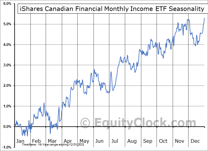 iShares Canadian Financial Monthly Income ETF (TSE:FIE.TO) Seasonal Chart