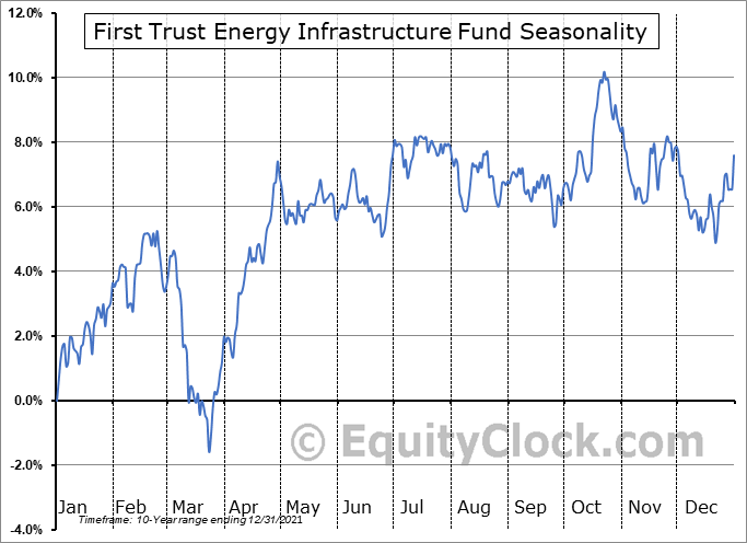 First Trust Energy Infrastructure Fund (NYSE:FIF) Seasonality