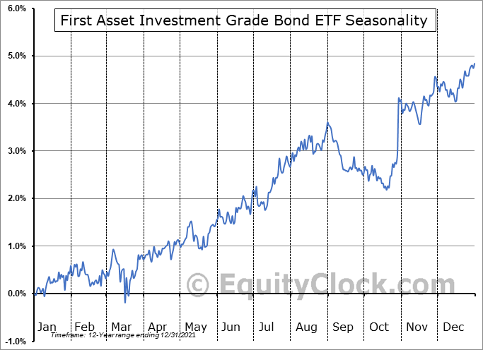 First Asset Investment Grade Bond ETF (TSE:FIG.TO) Seasonal Chart