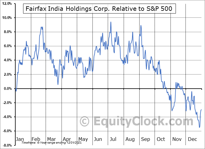 FIH-U.TO Relative to the S&P 500