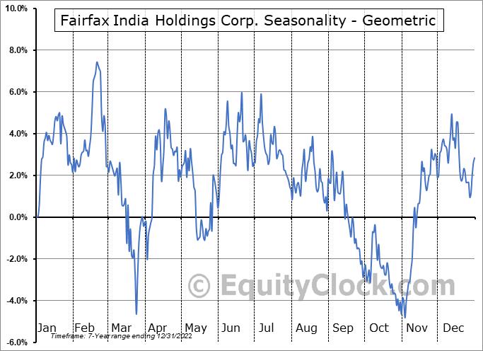 Fairfax India Holdings Corp. (TSE:FIH/U.TO) Seasonality