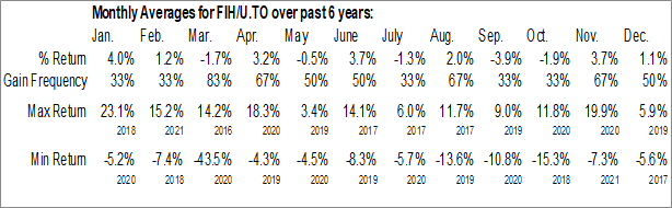Monthly Seasonal Fairfax India Holdings Corp. (TSE:FIH/U.TO)