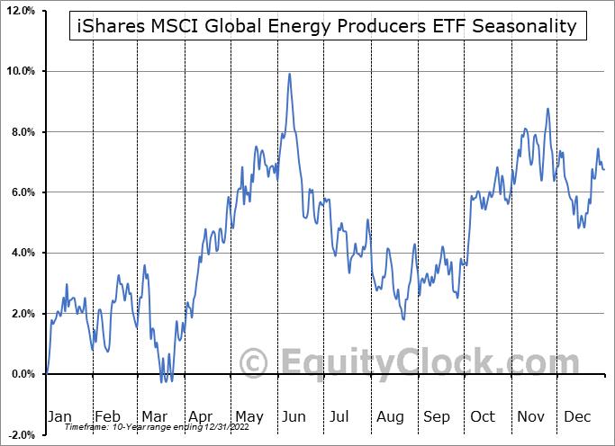 iShares MSCI Global Energy Producers ETF (AMEX:FILL) Seasonality