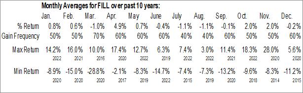 Monthly Seasonal iShares MSCI Global Energy Producers ETF (AMEX:FILL)