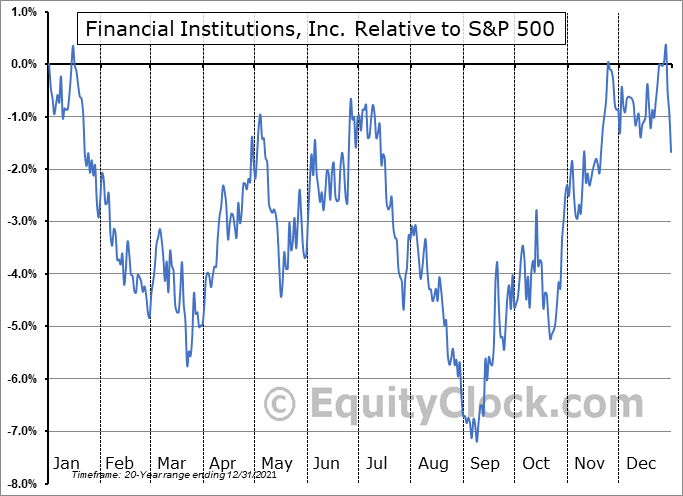 FISI Relative to the S&P 500