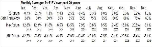 Monthly Seasonal Fiserv, Inc. (NASD:FISV)