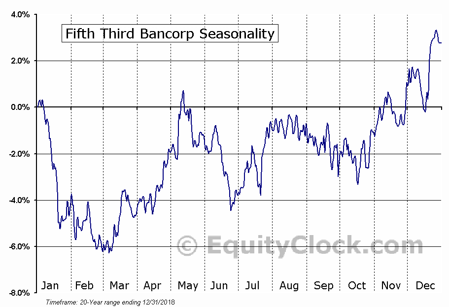 Fifth Third Bancorp (NASD:FITB) Seasonal Chart