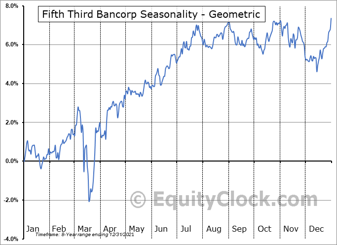 Fifth Third Bancorp (NASD:FITBI) Seasonality