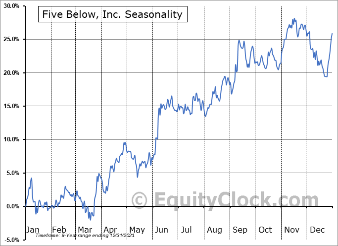 Five Below, Inc. (NASD:FIVE) Seasonal Chart