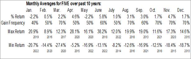 Monthly Seasonal Five Below, Inc. (NASD:FIVE)