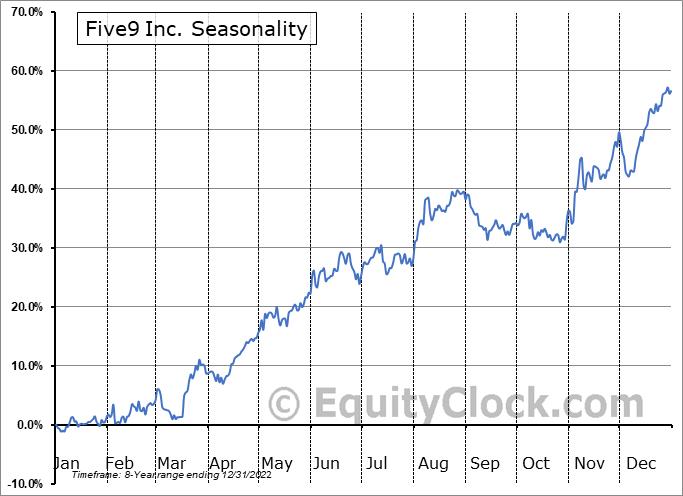 Five9, Inc. Seasonal Chart