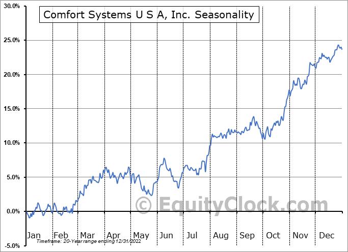 Comfort Systems U S A, Inc. (NYSE:FIX) Seasonality