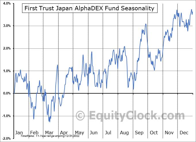 First Trust Japan AlphaDEX Fund (NASD:FJP) Seasonal Chart