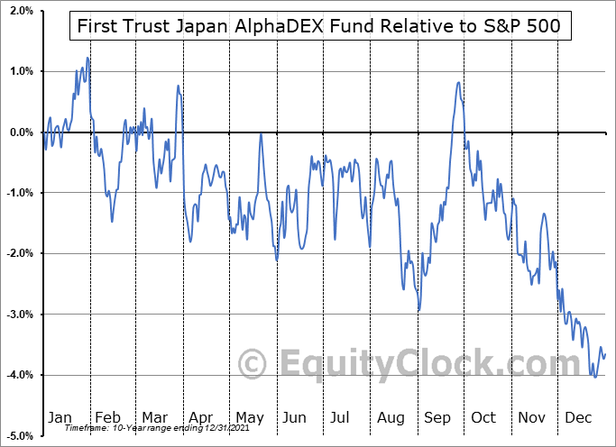 FJP Relative to the S&P 500