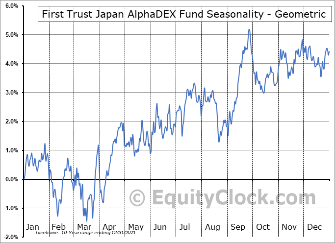 First Trust Japan AlphaDEX Fund (NASD:FJP) Seasonality