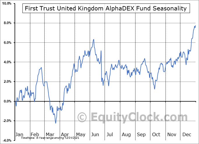 First Trust United Kingdom AlphaDEX Fund (NASD:FKU) Seasonal Chart