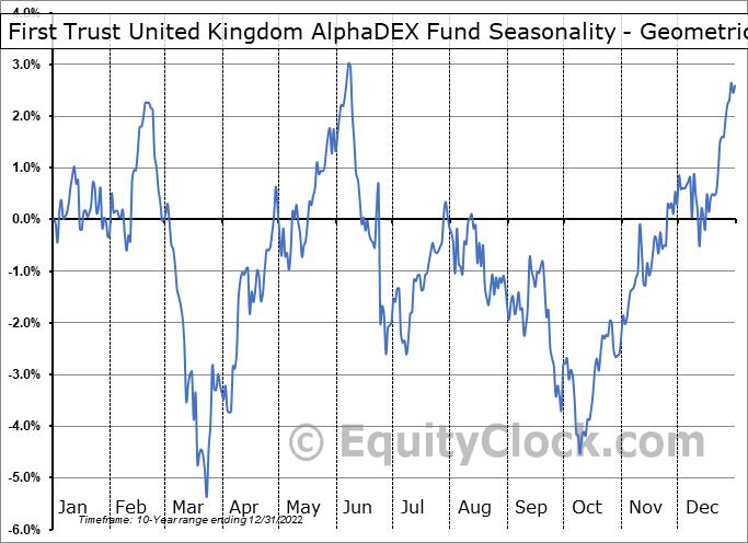 First Trust United Kingdom AlphaDEX Fund (NASD:FKU) Seasonality