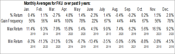 Monthly Seasonal First Trust United Kingdom AlphaDEX Fund (NASD:FKU)