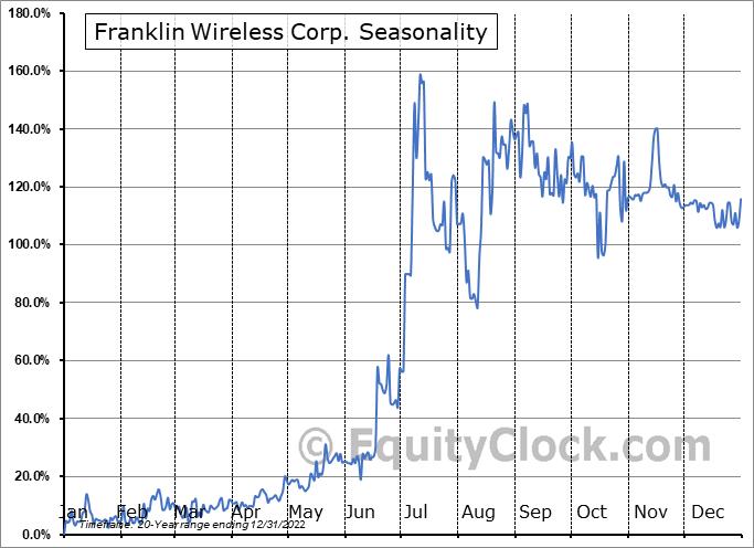 Franklin Wireless Corp. (OTCMKT:FKWL) Seasonality