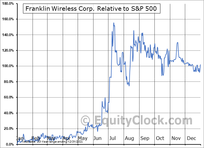 FKWL Relative to the S&P 500