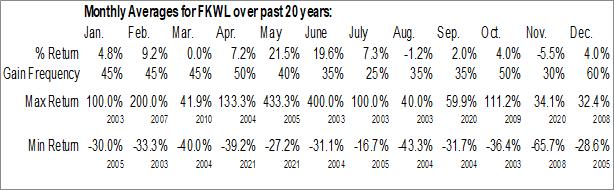 Monthly Seasonal Franklin Wireless Corp. (OTCMKT:FKWL)