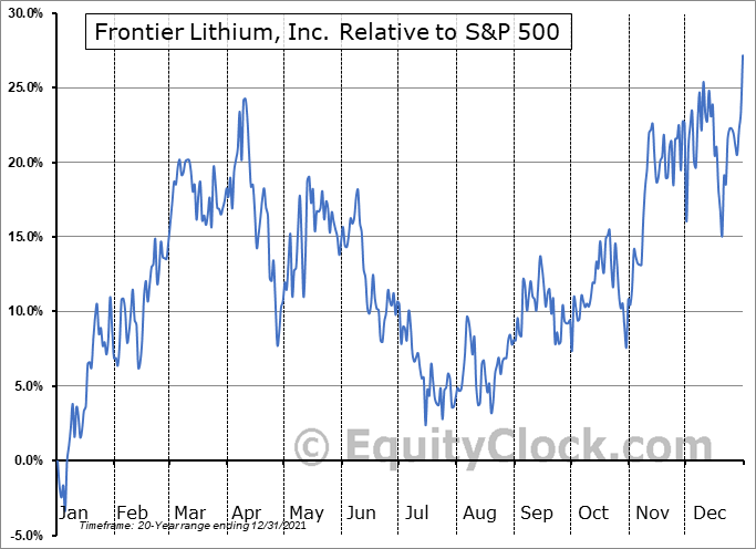 FL.V Relative to the S&P 500