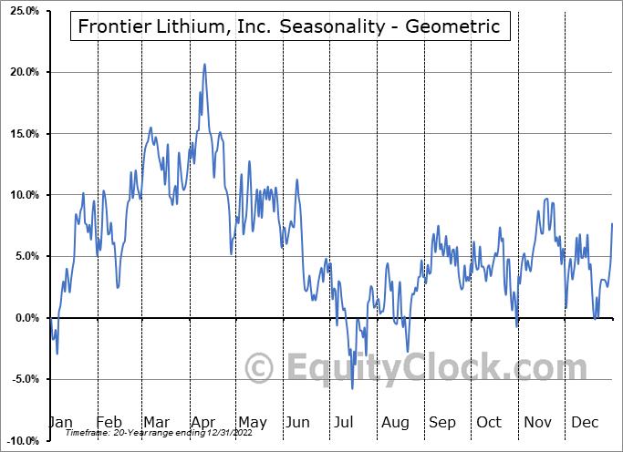 Frontier Lithium, Inc. (TSXV:FL.V) Seasonality