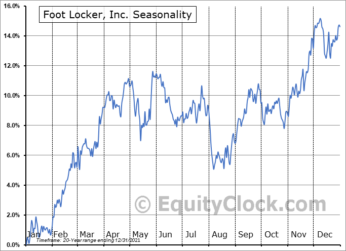 Foot Locker, Inc. Seasonal Chart