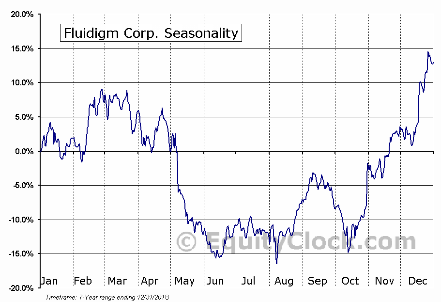 Fluidigm Corp. (NASD:FLDM) Seasonal Chart