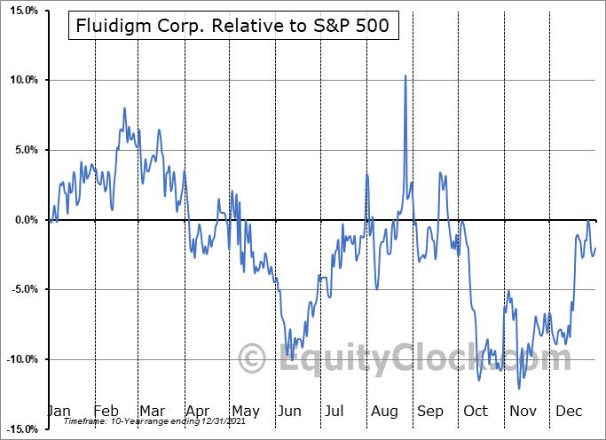 FLDM Relative to the S&P 500